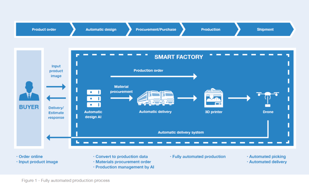 Figure 1: Fully automated production process. Industry 4.0