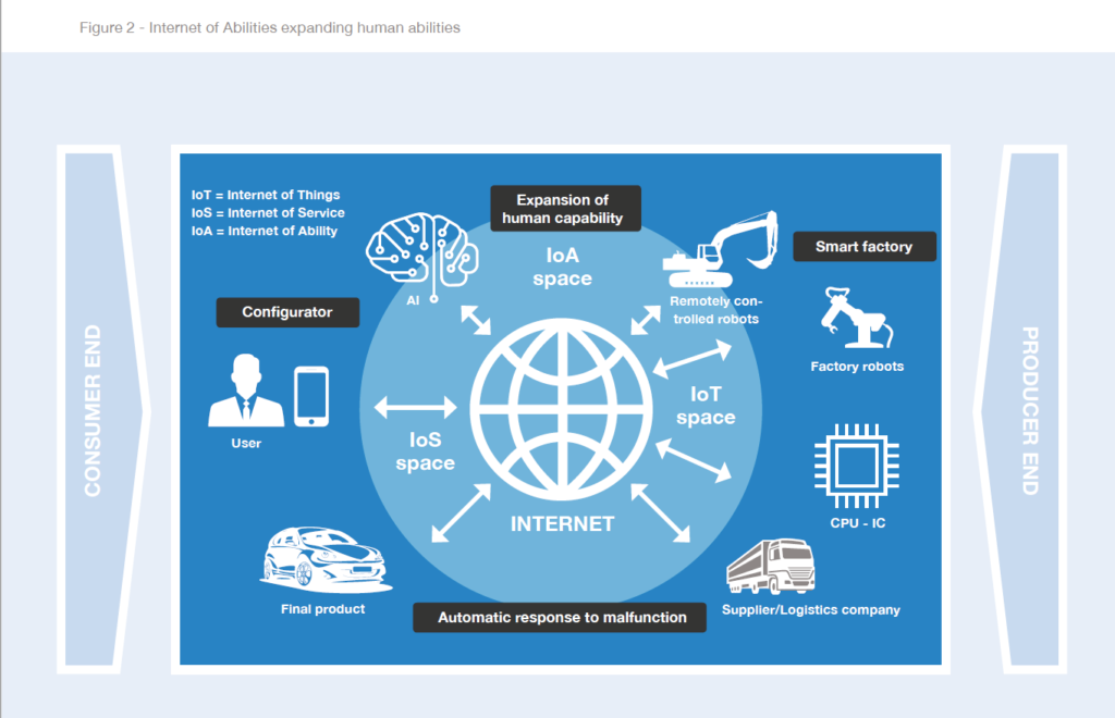 Figure 2: Internet of Abilities expanding human abilities. Industry 4.0