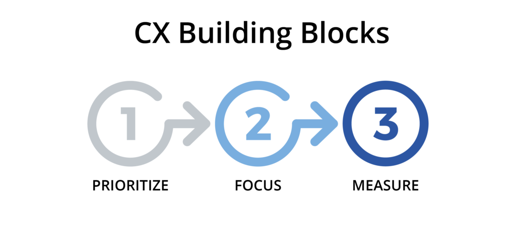 CX building blocks